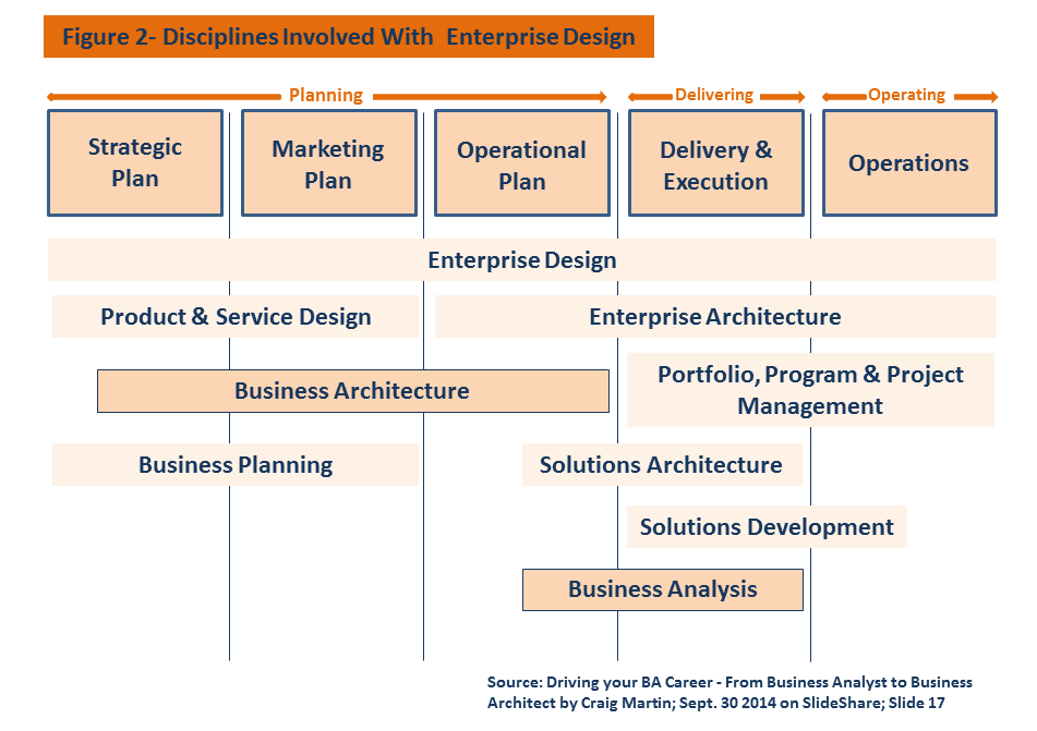 ad analysis different methods of business Information systems analysis and design-development life cycle [] businesses and organizations use various types of information systems to support the many processes needed to carry out their business functions.