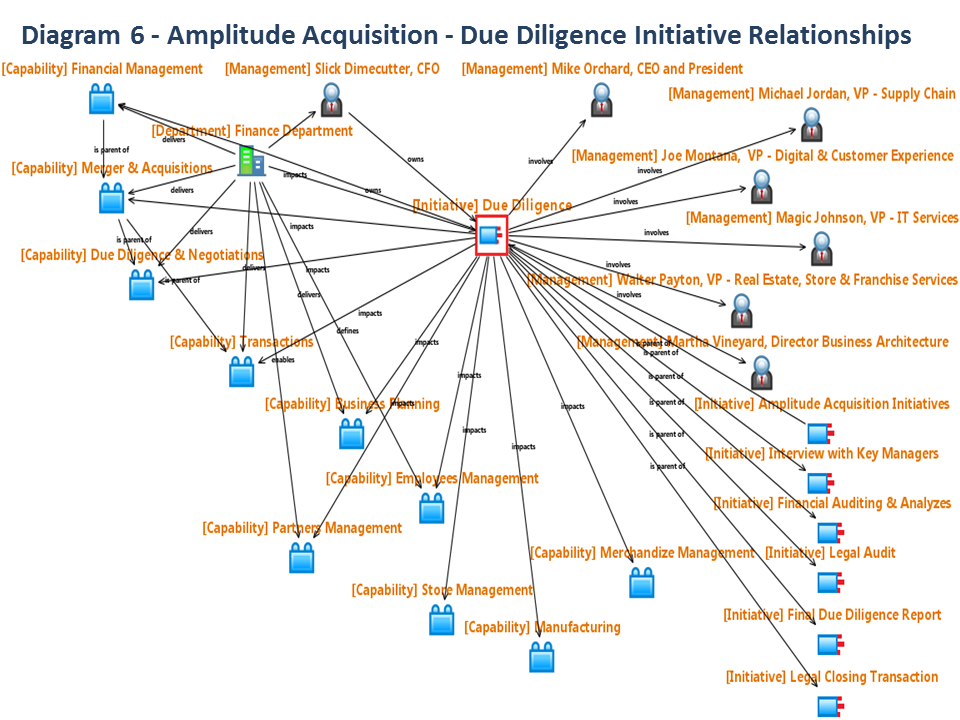 Business architecture in a merger acquisition context the business architecture team has built a list of initiatives provided by apple republics project management software it is not for the business ccuart Choice Image
