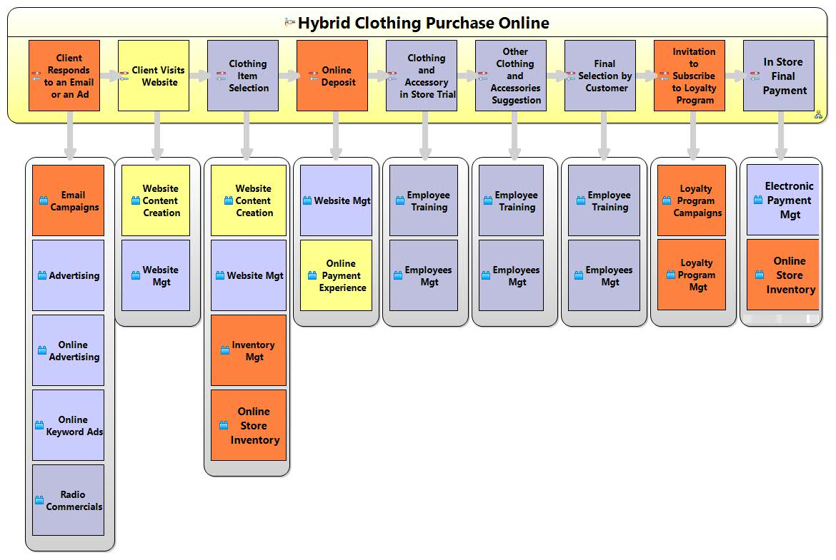Hybrid Clothing Purchase Online Value Stages Capabilities Diagram
