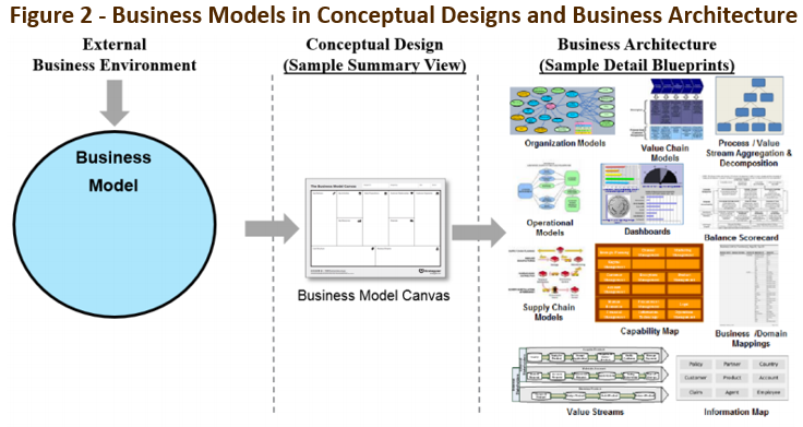 Bridging business model canvas and business architecture malvernweather Image collections