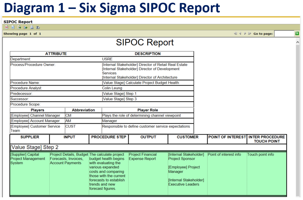 Using both six sigma and business architecture in six sigma process improvement techniques sipoc diagrams as per diagram 1iii above are often used it is a tool that summarizes the inputs and ccuart Choice Image