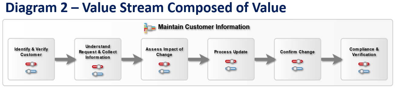 Using both six sigma and business architecture using business architecture can be an excellent method to make sure that process improvement techniques like six sigma do not get carried away ccuart Image collections