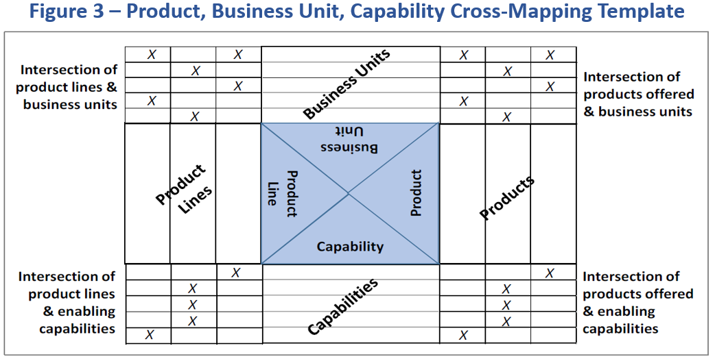 Product management using business architecture examples of product management using business architecture wajeb Choice Image