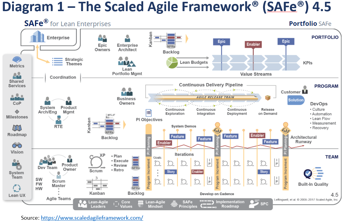 Scaled Agile Framework (SAFe) and Architecture