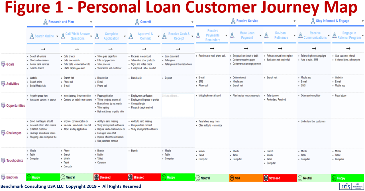 Architecting and Delivering Optimal Customer Journeys - IRIS